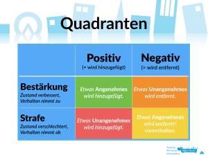 blog dogsinthecity positive bestaerkung quadranten 300x225 - Negative Verstarkung Beispiel